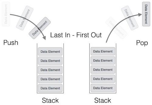 stack_representation