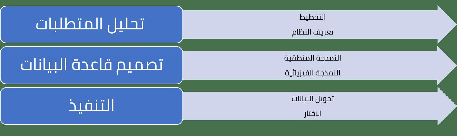 مراحل تصميم قاعدة البيانات