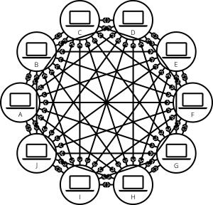 شبكة انترنت معقدة
